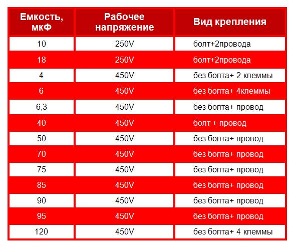 Пусковые_конденсаторы_HTC_таблица_параметров_(емкость,_рабочее_напряжение,_крепление)!